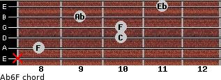 Ab6/F for guitar on frets x, 8, 10, 10, 9, 11