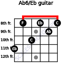 Ab6/Eb for guitar on frets 11, 8, 10, 8, 9, 8
