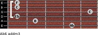 Ab6 add(m3) for guitar on frets 4, 2, 1, 5, 1, 1