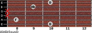 Ab6b5sus/D for guitar on frets 10, 8, x, x, 9, 10