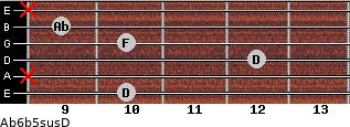 Ab6b5sus/D for guitar on frets 10, x, 12, 10, 9, x