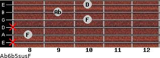 Ab6b5sus/F for guitar on frets x, 8, x, 10, 9, 10