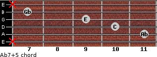 Ab7(+5) for guitar on frets x, 11, 10, 9, 7, x