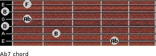 Abº7 for guitar on frets 4, 2, 0, 1, 0, 1