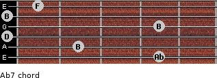 Abº7 for guitar on frets 4, 2, 0, 4, 0, 1