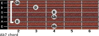 Abº7 for guitar on frets 4, 2, 4, 4, 3, 2