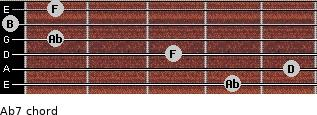Abº7 for guitar on frets 4, 5, 3, 1, 0, 1