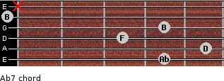 Abº7 for guitar on frets 4, 5, 3, 4, 0, x