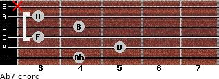 Abº7 for guitar on frets 4, 5, 3, 4, 3, x
