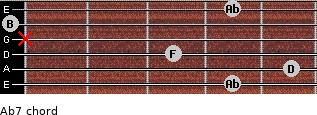 Abº7 for guitar on frets 4, 5, 3, x, 0, 4