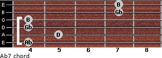 Abº7 for guitar on frets 4, 5, 4, 4, 7, 7
