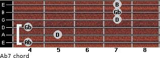 Abº7 for guitar on frets 4, 5, 4, 7, 7, 7