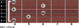 Abº7 for guitar on frets 4, 5, 6, 4, 6, 4