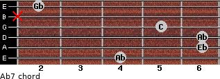 Ab7 for guitar on frets 4, 6, 6, 5, x, 2