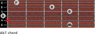 Abº7 for guitar on frets 4, x, 0, 4, 3, 1