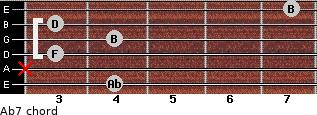 Abº7 for guitar on frets 4, x, 3, 4, 3, 7