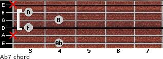 Abº7 for guitar on frets 4, x, 3, 4, 3, x