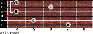 Abº7\B for guitar on frets 7, 5, x, 4, 6, 4