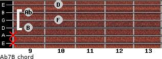 Abº7\B for guitar on frets x, x, 9, 10, 9, 10
