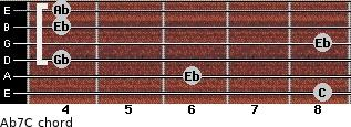 Ab7/C for guitar on frets 8, 6, 4, 8, 4, 4