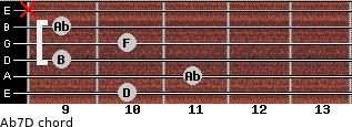 Abº7\D for guitar on frets 10, 11, 9, 10, 9, x