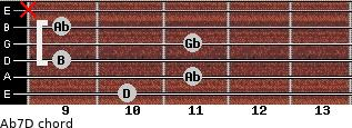 Abº7/D for guitar on frets 10, 11, 9, 11, 9, x