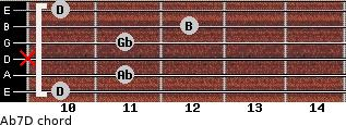 Abº7/D for guitar on frets 10, 11, x, 11, 12, 10