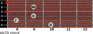 Abº7\D for guitar on frets 10, 8, 9, x, 9, x