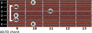 Abº7/D for guitar on frets 10, 9, 9, 11, 9, 10