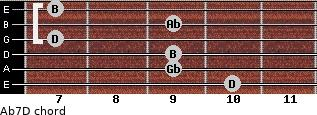 Abº7/D for guitar on frets 10, 9, 9, 7, 9, 7