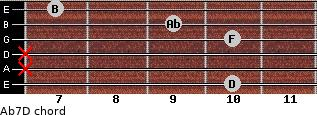 Abº7\D for guitar on frets 10, x, x, 10, 9, 7