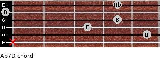 Abº7\D for guitar on frets x, 5, 3, 4, 0, 4