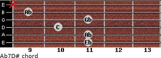 Ab7/D# for guitar on frets 11, 11, 10, 11, 9, x