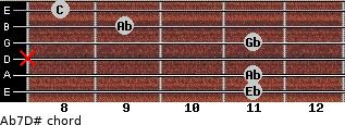 Ab7/D# for guitar on frets 11, 11, x, 11, 9, 8