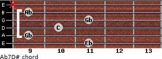 Ab7/D# for guitar on frets 11, 9, 10, 11, 9, x