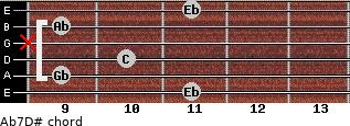 Ab7/D# for guitar on frets 11, 9, 10, x, 9, 11