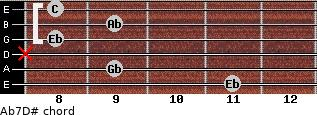 Ab7/D# for guitar on frets 11, 9, x, 8, 9, 8