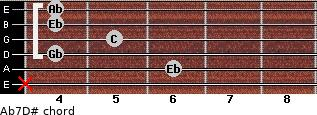 Ab7/D# for guitar on frets x, 6, 4, 5, 4, 4