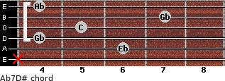 Ab7/D# for guitar on frets x, 6, 4, 5, 7, 4