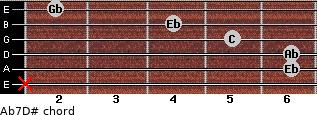Ab7/D# for guitar on frets x, 6, 6, 5, 4, 2
