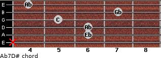 Ab7/D# for guitar on frets x, 6, 6, 5, 7, 4