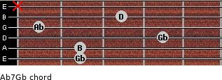 Abº7/Gb for guitar on frets 2, 2, 4, 1, 3, x
