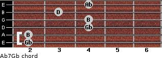 Abº7/Gb for guitar on frets 2, 2, 4, 4, 3, 4