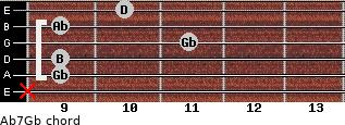 Abº7/Gb for guitar on frets x, 9, 9, 11, 9, 10