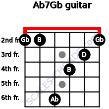 Abº7/Gb for guitar on frets 2, 2, 6, 4, 3, 2