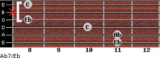 Ab7/Eb for guitar on frets 11, 11, 10, 8, x, 8