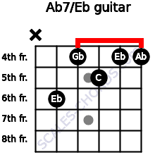 Ab7/Eb for guitar on frets x, 6, 4, 5, 4, 4