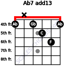 Ab7(add13) for guitar on frets 4, x, 4, 5, 6, 4