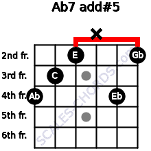 Ab7 add(#5) for guitar on frets 4, 3, 2, x, 4, 2