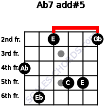 Ab7 add(#5) for guitar on frets 4, 6, 2, 5, 5, 2